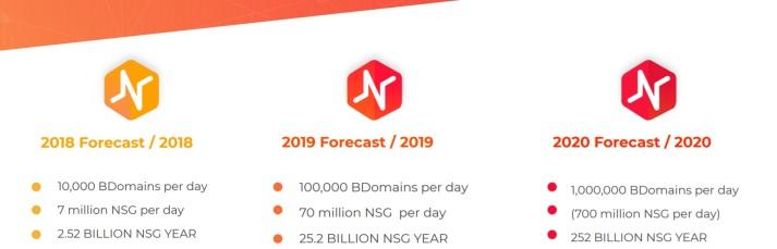 bdomain forecast